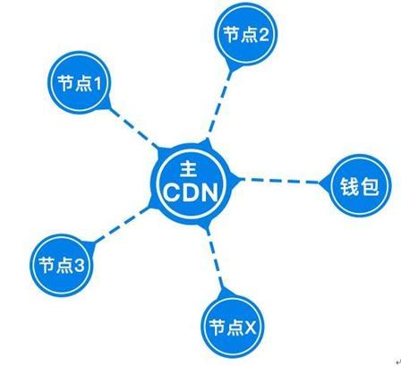 明年起无CDN牌照的CDN服务商将禁止提供服务