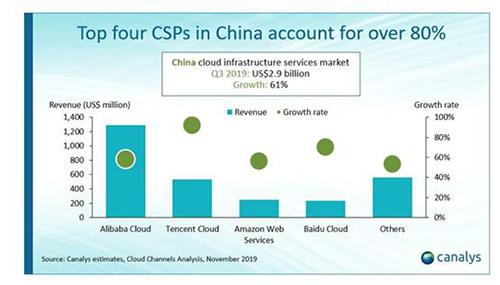 回顾2019年的中国的云服务市场